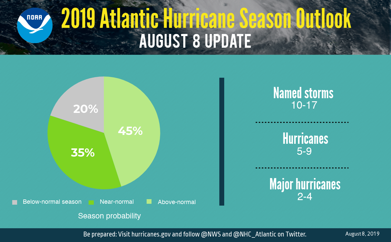 NOAA Revises 2019 Hurricane Forecast Upward