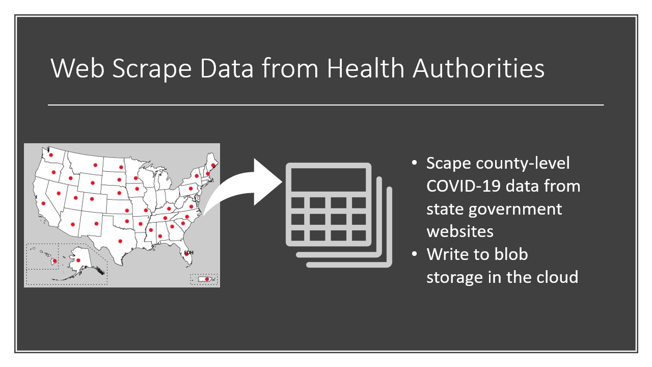 Diagram showing the process of scraping the COVID-19 case data from the state's Health Department website and storing the data to the cloud