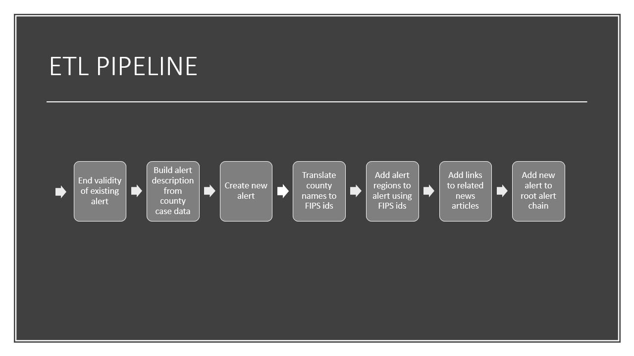 Diagram of the ContactRelief ETL process showing the creation of the ContactRelief InfectiousOutbreak alert