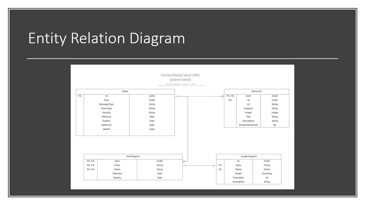 Alert Subsystem Entity Relationship Diagram